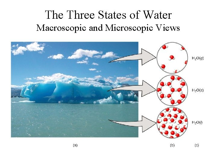 The Three States of Water Macroscopic and Microscopic Views