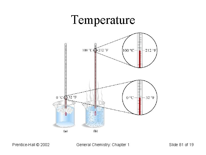 Temperature Prentice-Hall © 2002 General Chemistry: Chapter 1 Slide 81 of 19