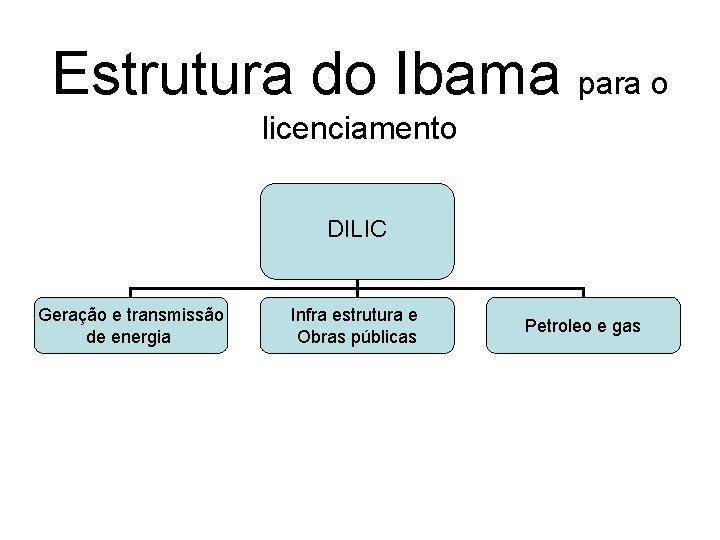 Estrutura do Ibama para o licenciamento DILIC Geração e transmissão de energia Infra estrutura