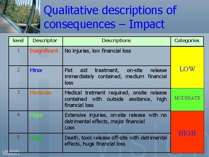 Qualitative descriptions of consequences – Impact level Descriptor Descriptions 1 Insignificant No injuries, low