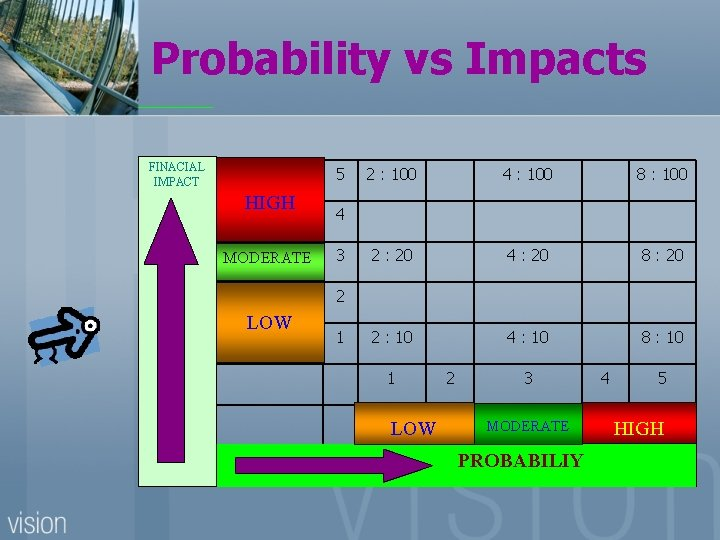 Probability vs Impacts FINACIAL IMPACT 5 HIGH MODERATE 2 : 100 4 : 100