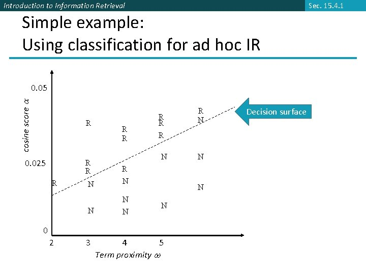 Sec. 15. 4. 1 Introduction to Information Retrieval Simple example: Using classification for ad