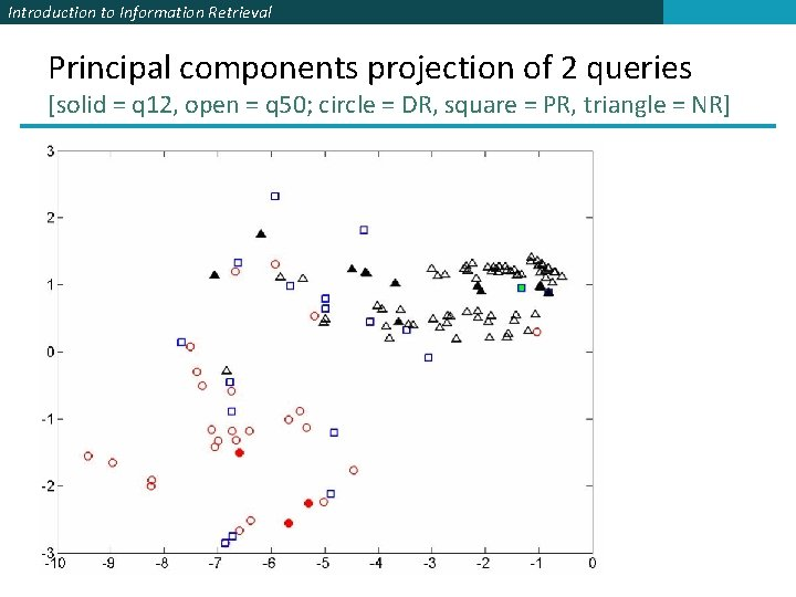 Introduction to Information Retrieval Principal components projection of 2 queries [solid = q 12,