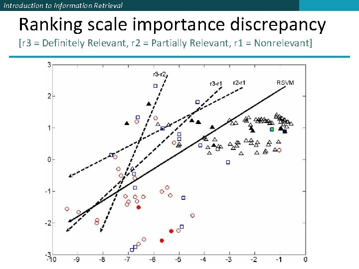 Introduction to Information Retrieval Ranking scale importance discrepancy [r 3 = Definitely Relevant, r