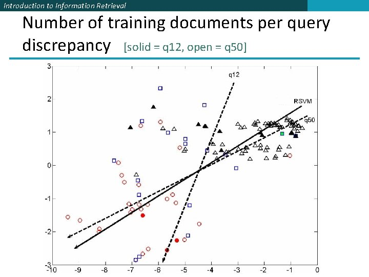 Introduction to Information Retrieval Number of training documents per query discrepancy [solid = q