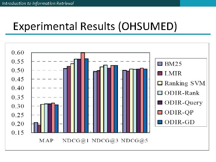 Introduction to Information Retrieval Experimental Results (OHSUMED)