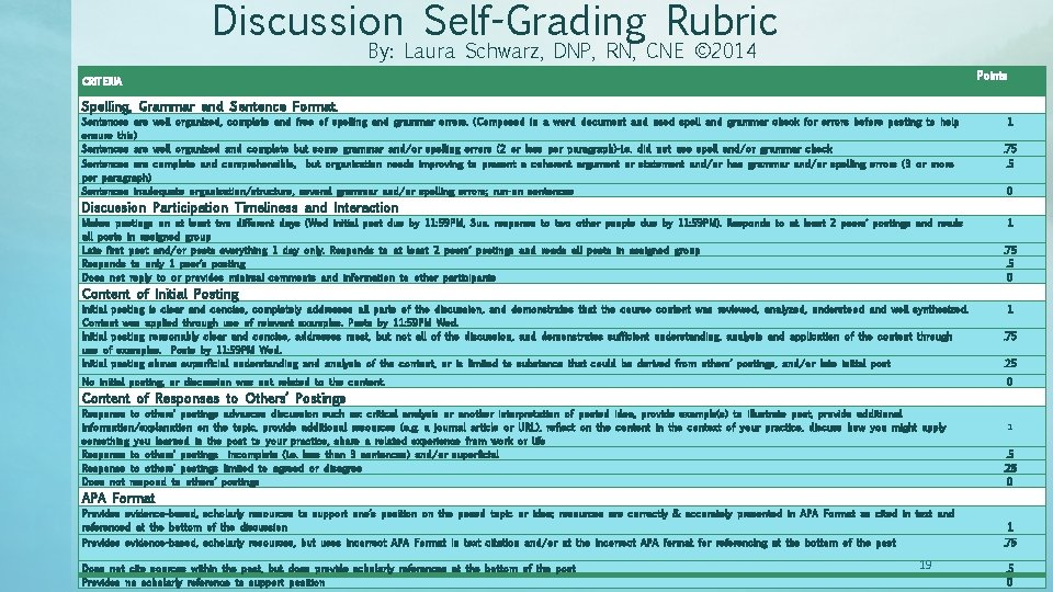 Discussion Self-Grading Rubric By: Laura Schwarz, DNP, RN, CNE © 2014 Points CRITERIA Spelling,