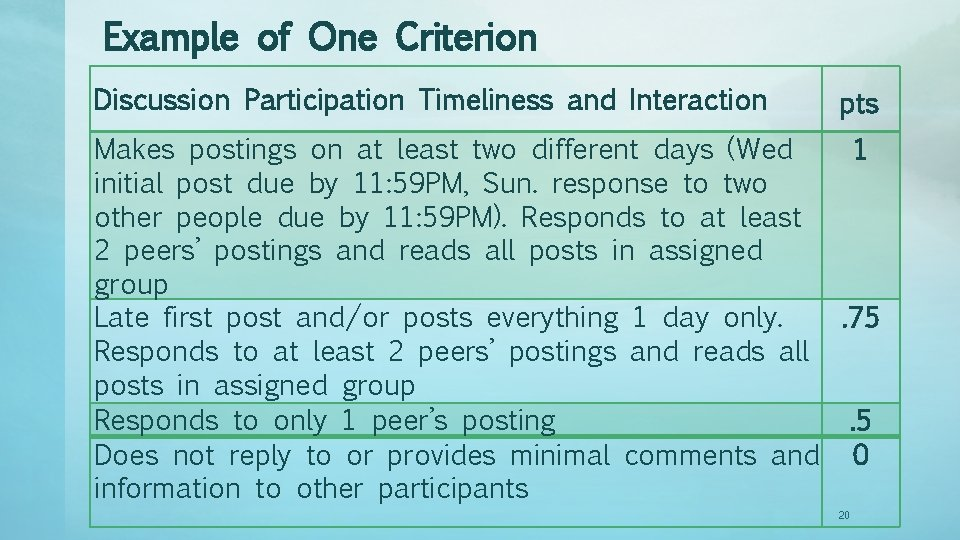 Example of One Criterion Discussion Participation Timeliness and Interaction pts Makes postings on at