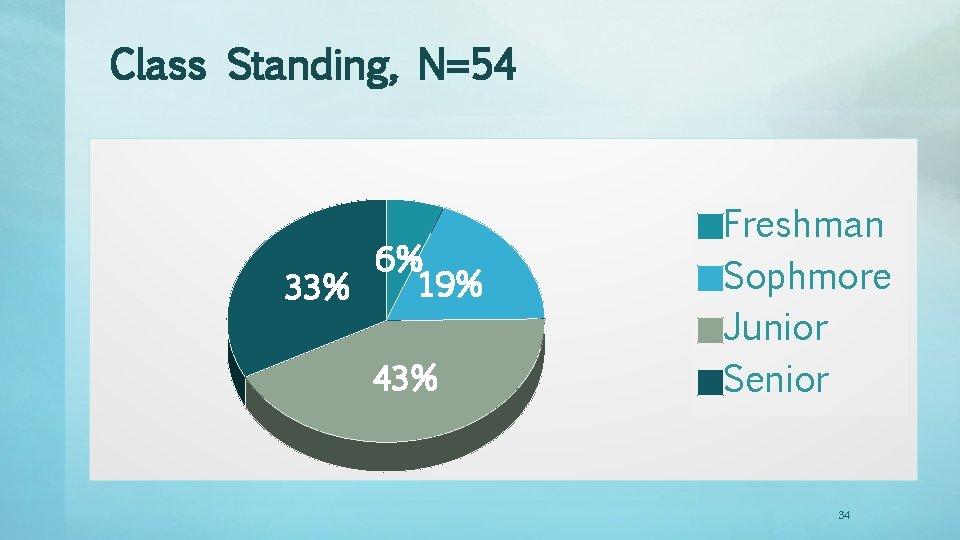 Class Standing, N=54 6% 19% 33% 43% Freshman Sophmore Junior Senior 34