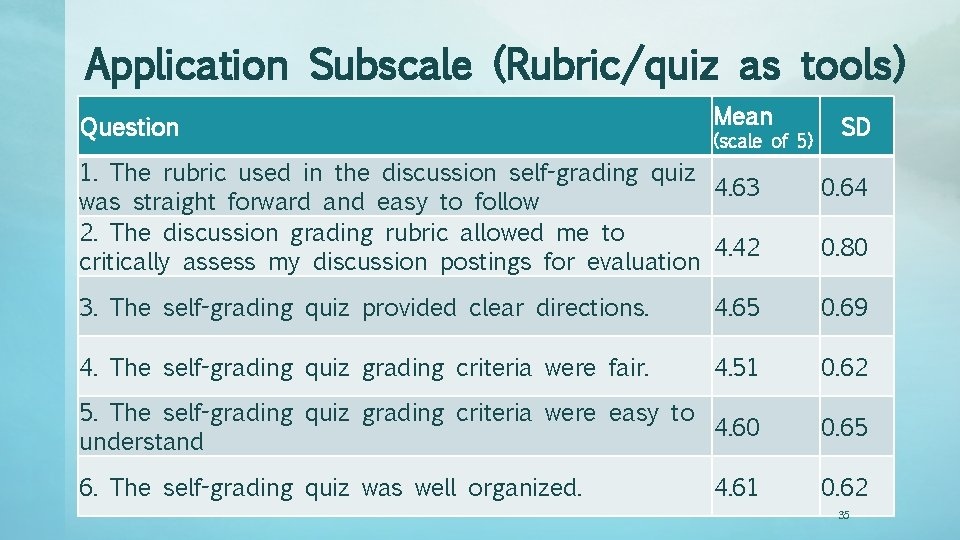 Application Subscale (Rubric/quiz as tools) Question Mean (scale of 5) 1. The rubric used