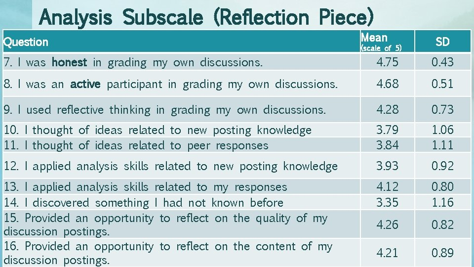 Analysis Subscale (Reflection Piece) Question Mean SD (scale of 5) 7. I was honest