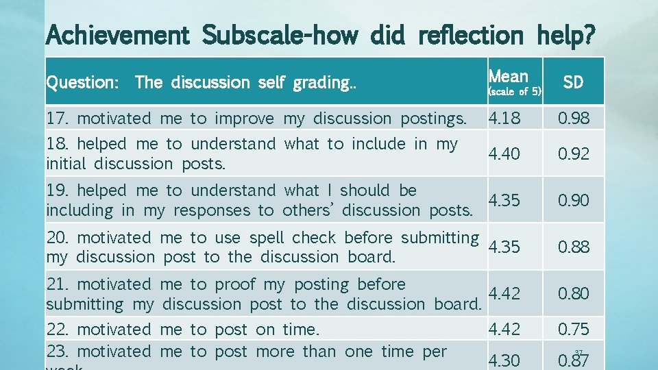 Achievement Subscale-how did reflection help? Mean SD 17. motivated me to improve my discussion