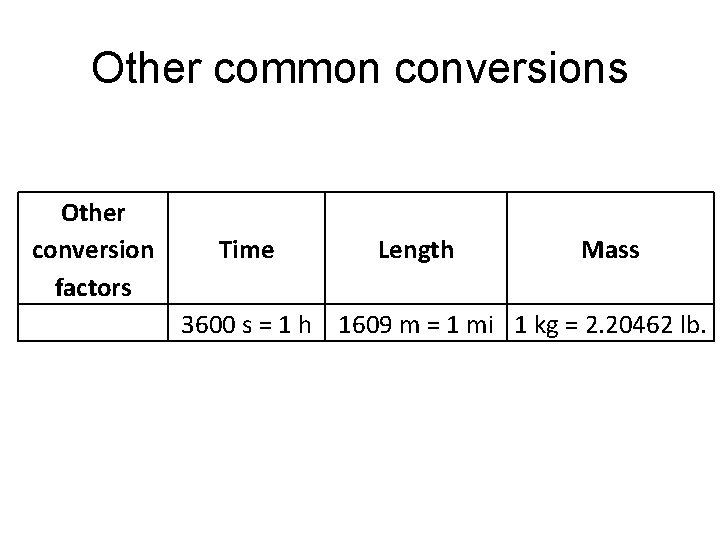 Other common conversions Other conversion Time Length Mass factors 3600 s = 1 h