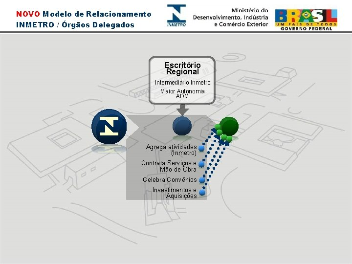 NOVO Modelo de Relacionamento INMETRO / Órgãos Delegados Escritório Regional Intermediário Inmetro Maior Autonomia