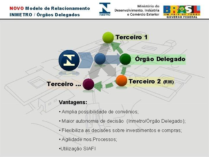 NOVO Modelo de Relacionamento INMETRO / Órgãos Delegados Terceiro 1 Órgão Delegado Terceiro. .