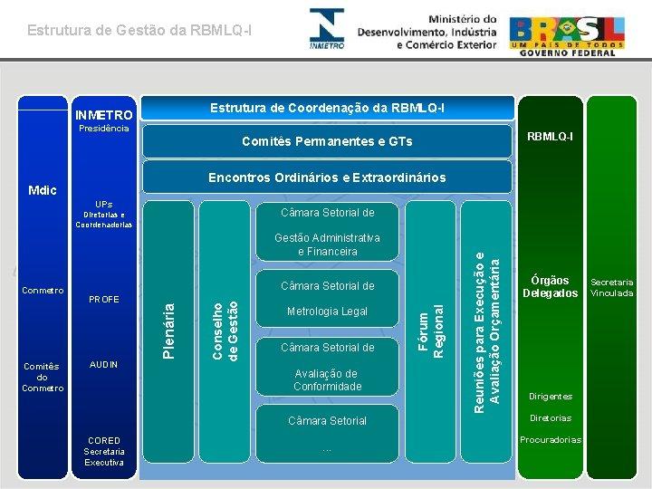 Estrutura de Gestão da RBMLQ-I Estrutura de Coordenação da RBMLQ-I INMETRO Presidência RBMLQ-I Comitês