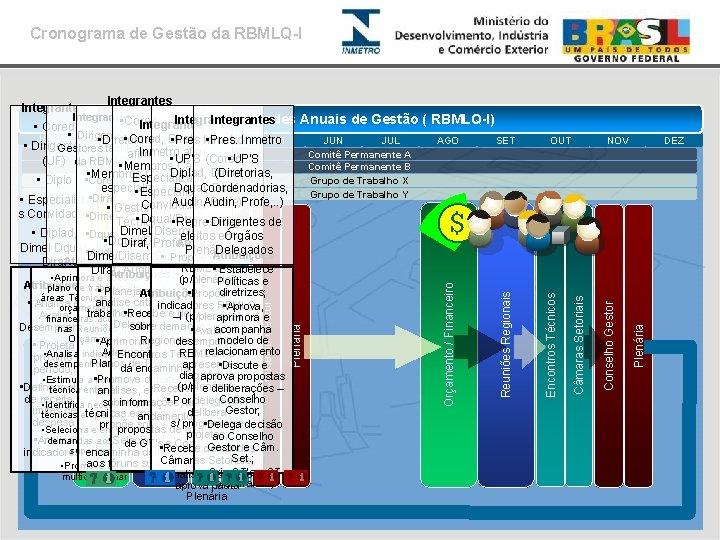 Cronograma de Gestão da RBMLQ-I Integrantes • Cored; Integrantes Atividades Estrutura de Anuais Coordenação