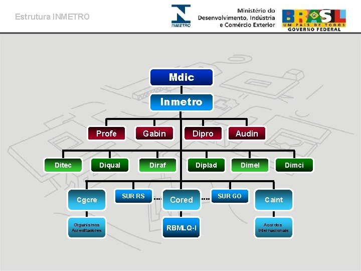 Estrutura INMETRO Mdic Inmetro Profe Ditec Gabin Diqual Cgcre Organismos Acreditadores Dipro Diraf SUR