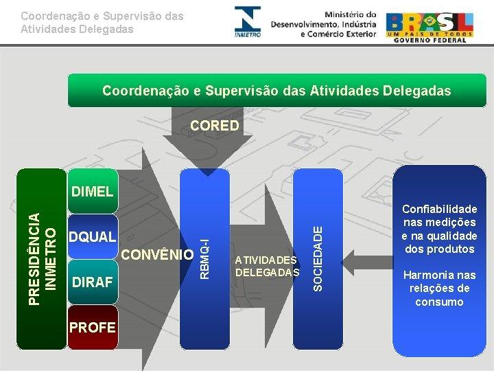 Coordenação e Supervisão das Atividades Delegadas CORED CONVÊNIO DIRAF PROFE ATIVIDADES DELEGADAS SOCIEDADE DQUAL
