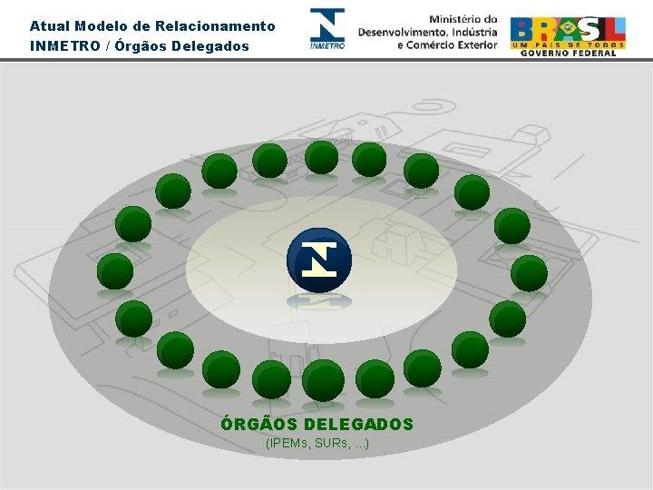 Atual Modelo de Relacionamento INMETRO / Órgãos Delegados ÓRGÃOS DELEGADOS (IPEMs, SURs, . .