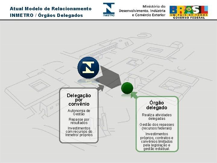 Atual Modelo de Relacionamento INMETRO / Órgãos Delegados Delegação por convênio Autonomia de Gestão