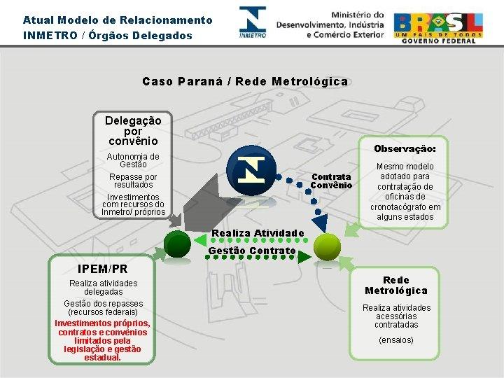 Atual Modelo de Relacionamento INMETRO / Órgãos Delegados Caso Paraná / Rede Metrológica Delegação