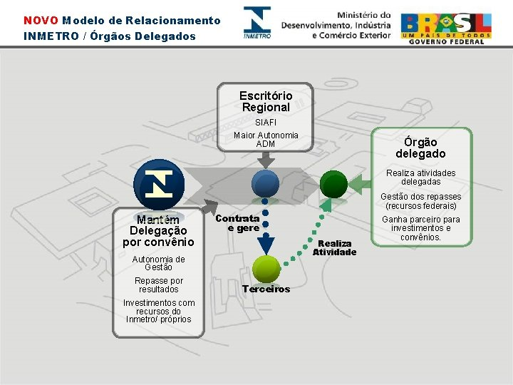 NOVO Modelo de Relacionamento INMETRO / Órgãos Delegados Escritório Regional SIAFI Maior Autonomia ADM