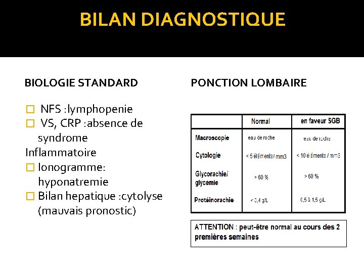 BILAN DIAGNOSTIQUE BIOLOGIE STANDARD � NFS : lymphopenie � VS, CRP : absence de