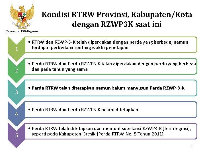 Kondisi RTRW Provinsi, Kabupaten/Kota dengan RZWP 3 K saat ini Kementerian PPN/Bappenas 1 •