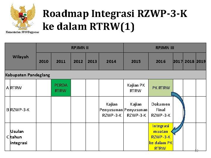 Kementerian PPN/Bappenas Roadmap Integrasi RZWP-3 -K ke dalam RTRW(1) RPJMN II Wilayah 2010 2011
