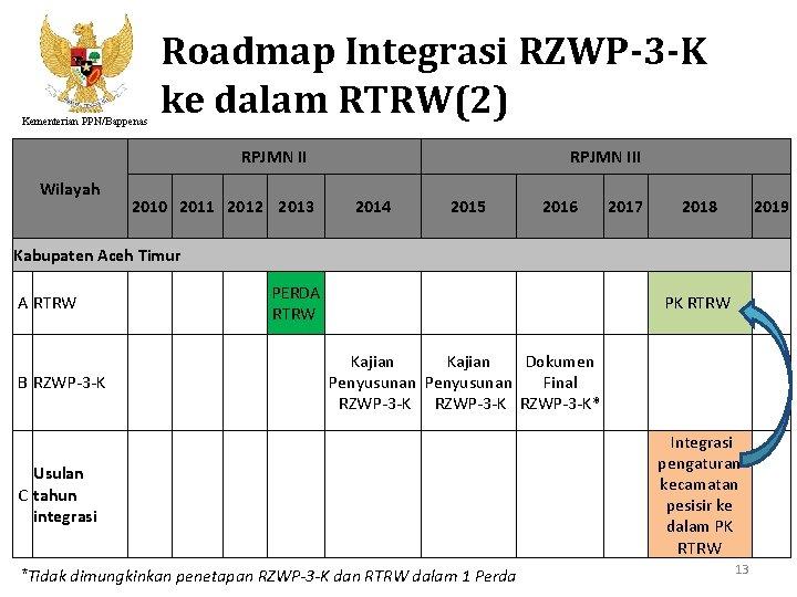 Kementerian PPN/Bappenas Roadmap Integrasi RZWP-3 -K ke dalam RTRW(2) RPJMN II Wilayah 2010 2011