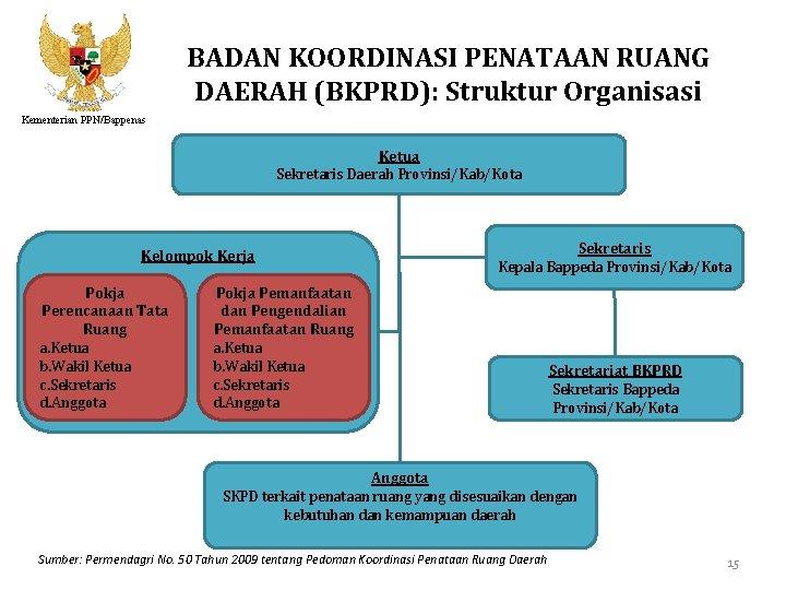 BADAN KOORDINASI PENATAAN RUANG DAERAH (BKPRD): Struktur Organisasi Kementerian PPN/Bappenas Ketua Sekretaris Daerah Provinsi/Kab/Kota