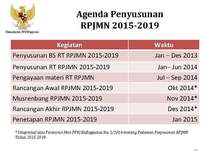 Kementerian PPN/Bappenas Agenda Penyusunan RPJMN 2015 -2019 Kegiatan Penyusunan BS RT RPJMN 2015 -2019