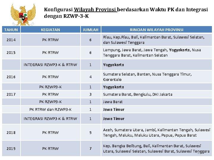 Konfigurasi Wilayah Provinsi berdasarkan Waktu PK dan Integrasi dengan RZWP-3 -K TAHUN KEGIATAN JUMLAH