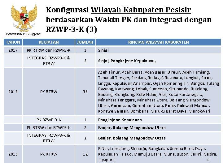 Kementerian PPN/Bappenas Konfigurasi Wilayah Kabupaten Pesisir berdasarkan Waktu PK dan Integrasi dengan RZWP-3 -K