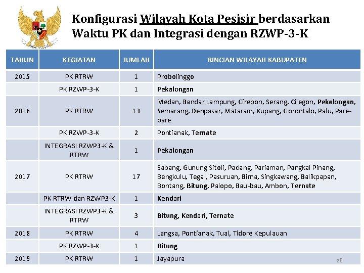 Konfigurasi Wilayah Kota Pesisir berdasarkan Waktu PK dan Integrasi dengan RZWP-3 -K Kementerian PPN/Bappenas