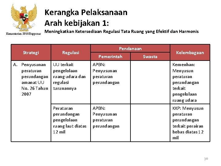 Kerangka Pelaksanaan Arah kebijakan 1: Kementerian PPN/Bappenas Meningkatkan Ketersediaan Regulasi Tata Ruang yang Efektif