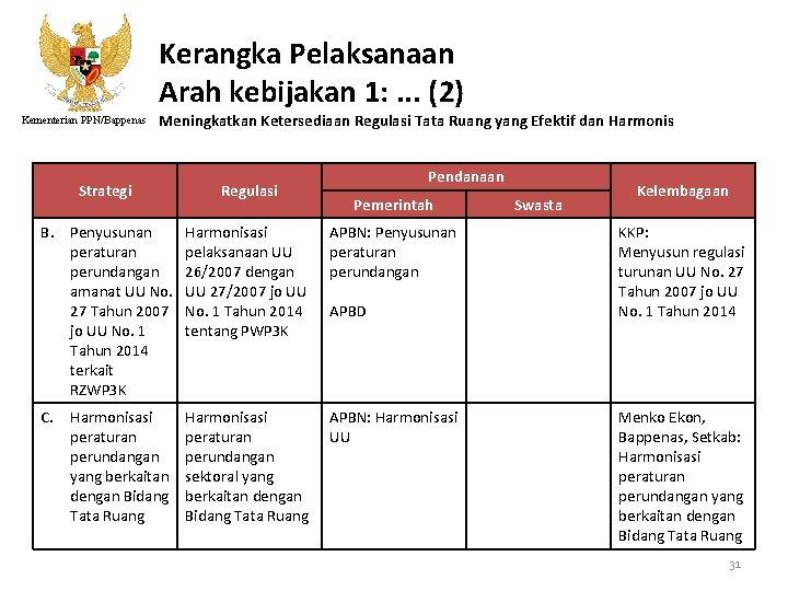 Kerangka Pelaksanaan Arah kebijakan 1: . . . (2) Kementerian PPN/Bappenas Meningkatkan Ketersediaan Regulasi