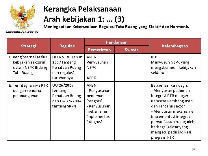 Kerangka Pelaksanaan Arah kebijakan 1: . . . (3) Meningkatkan Ketersediaan Regulasi Tata Ruang
