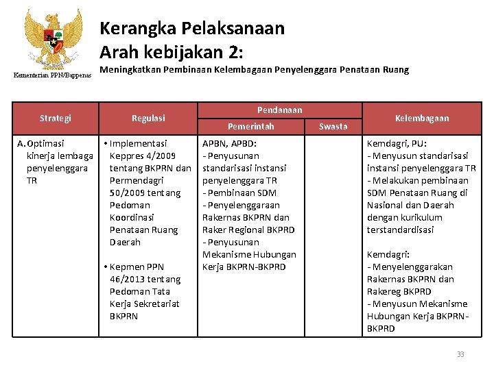 Kerangka Pelaksanaan Arah kebijakan 2: Kementerian PPN/Bappenas Strategi Meningkatkan Pembinaan Kelembagaan Penyelenggara Penataan Ruang