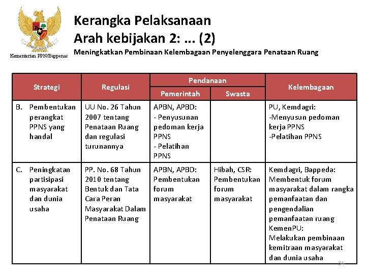 Kerangka Pelaksanaan Arah kebijakan 2: . . . (2) Kementerian PPN/Bappenas Meningkatkan Pembinaan Kelembagaan