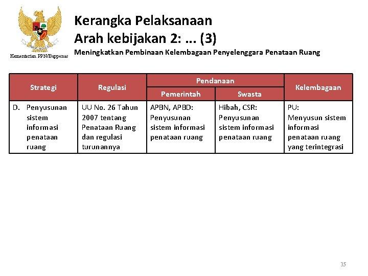 Kerangka Pelaksanaan Arah kebijakan 2: . . . (3) Kementerian PPN/Bappenas Strategi D. Penyusunan