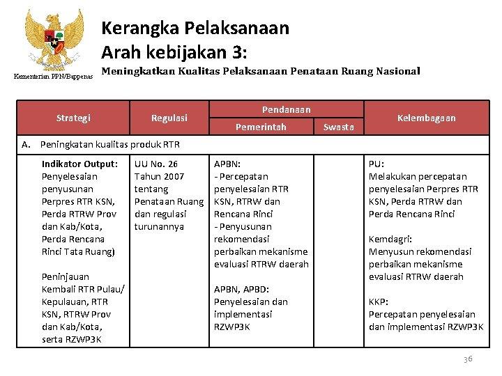 Kerangka Pelaksanaan Arah kebijakan 3: Kementerian PPN/Bappenas Meningkatkan Kualitas Pelaksanaan Penataan Ruang Nasional Strategi