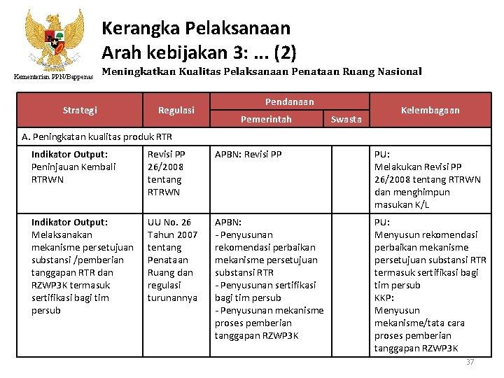 Kerangka Pelaksanaan Arah kebijakan 3: . . . (2) Kementerian PPN/Bappenas Meningkatkan Kualitas Pelaksanaan