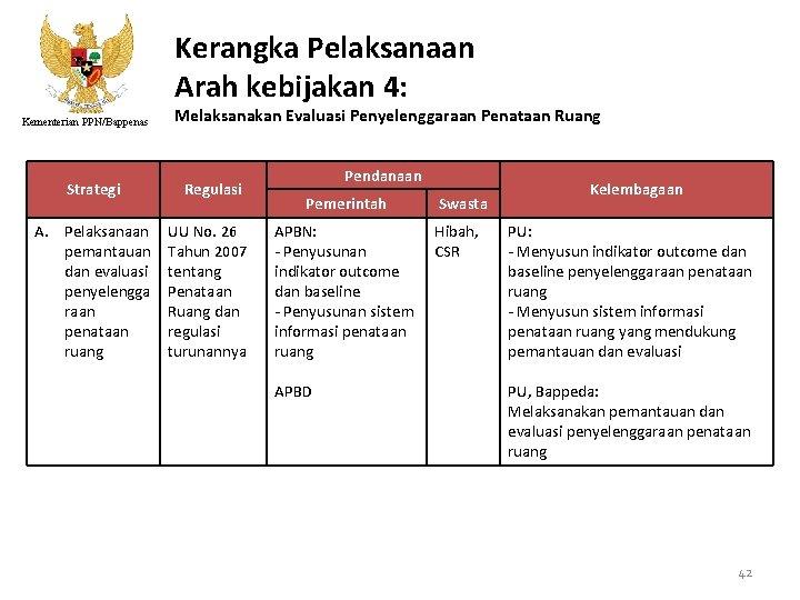 Kerangka Pelaksanaan Arah kebijakan 4: Kementerian PPN/Bappenas Melaksanakan Evaluasi Penyelenggaraan Penataan Ruang Strategi Regulasi