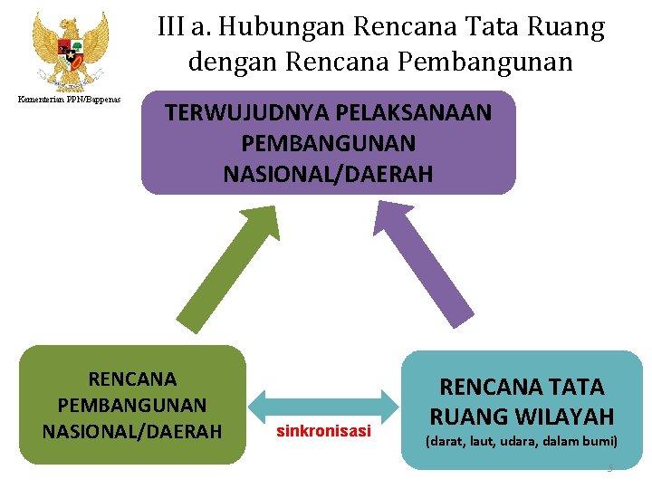 III a. Hubungan Rencana Tata Ruang dengan Rencana Pembangunan Kementerian PPN/Bappenas TERWUJUDNYA PELAKSANAAN PEMBANGUNAN