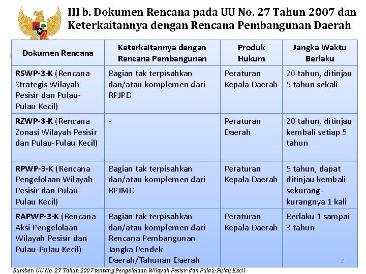 III b. Dokumen Rencana pada UU No. 27 Tahun 2007 dan Keterkaitannya dengan Rencana