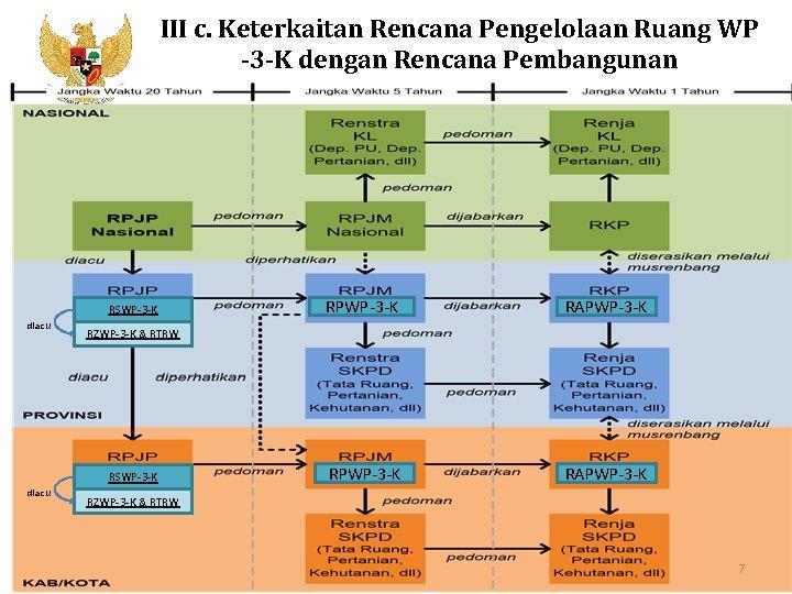 III c. Keterkaitan Rencana Pengelolaan Ruang WP -3 -K dengan Rencana Pembangunan Kementerian PPN/Bappenas