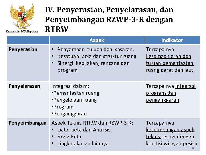 Kementerian PPN/Bappenas IV. Penyerasian, Penyelarasan, dan Penyeimbangan RZWP-3 -K dengan RTRW Aspek Indikator Penyerasian