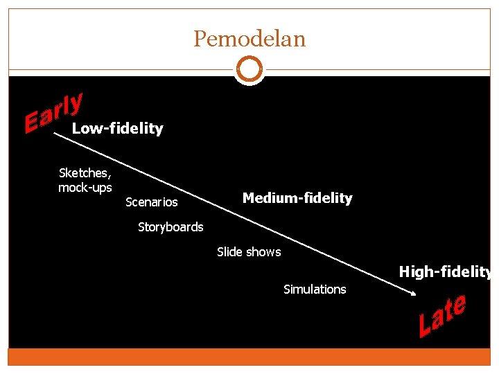 Pemodelan Low-fidelity Sketches, mock-ups Scenarios Medium-fidelity Storyboards Slide shows High-fidelity Simulations